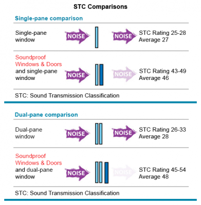 STC Rating Noise reduction comparison chart  sc 1 st  Soundproof Windows & Soundproof Windows for Home and Office \u2013 EZSoundproof